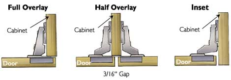 Here's something to consider when selecting hinges